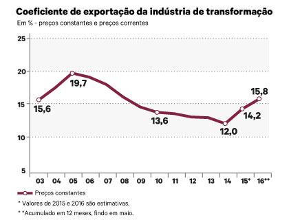 Alta do dólar impulsiona vendas externas e indústria de transformação exporta 15,8% da produção